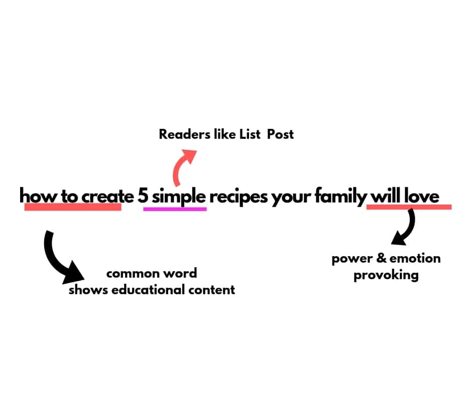 how to create catchy blog titles